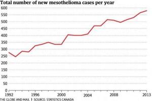 Asbestod deaths